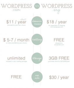 wordpress.com vs wordpress.org costs comparison